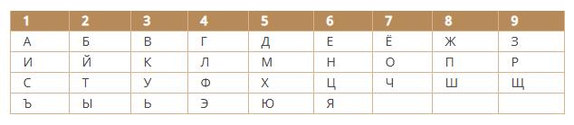 таблица букв нумерология